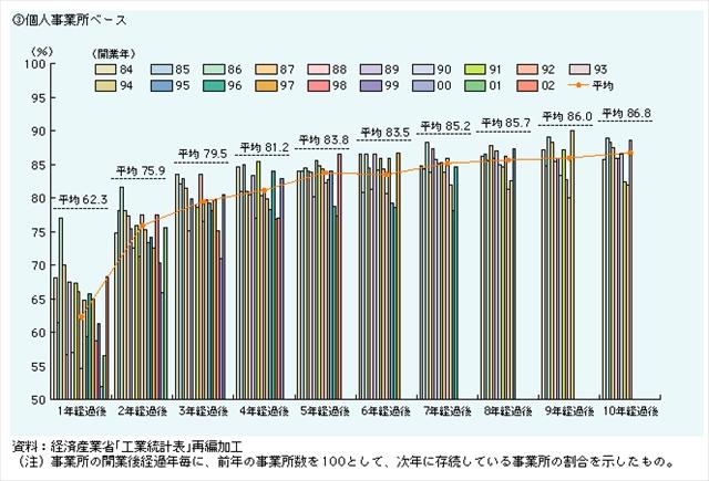2005年度における中小企業の動向